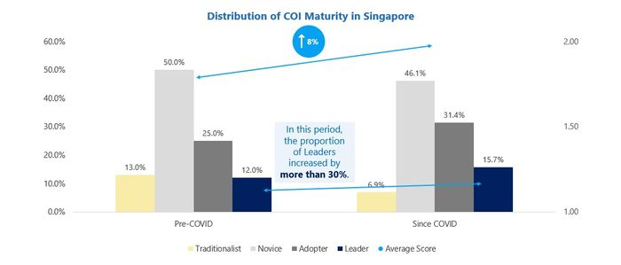Fig 2: Growth in Culture of Innovation Maturity in Singapore (%)