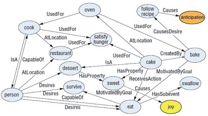 SenticNet semantic network
