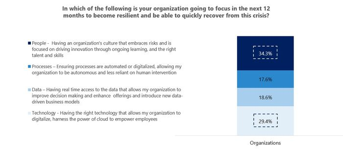 Fig 3: People and Technology as the two focus areas for organisations in Singapore (%)