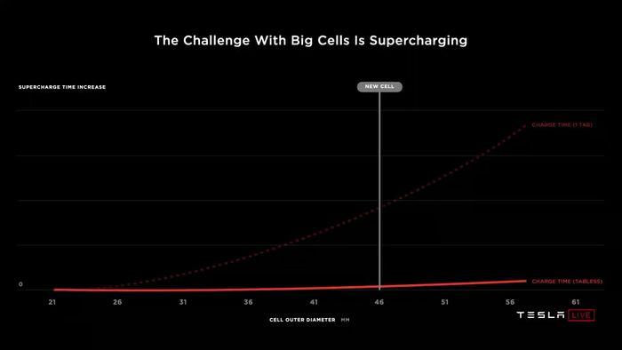 <i>Какой размер ячейки более эффективен с точки зрения зарядки © презентация Tesla Battery Day</i>