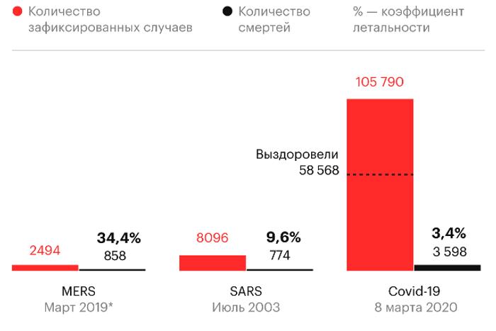 Уровень смертности от Covid-19 по сравнению сSARS-CoV и MERS-CoV (атипичная пневмония) по данным ВОЗ. Источник РБК