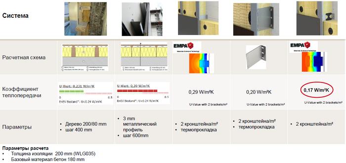 Порівняння технологій монтажу вентильованого фасаду