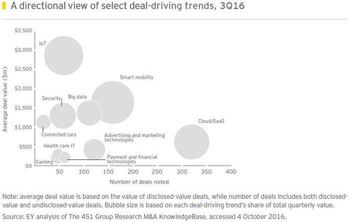Technology segments in terms of M&A deals in 2017: Corporates vs Private Equity