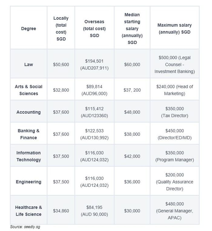 [i]Source: blog/seedly.singapore/uni-degree-returns-on-investment and blog.seedly.sg/salary-guide-singapore – published Oct 2019.
