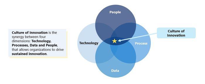 Fig 1: Culture of Innovation Framework