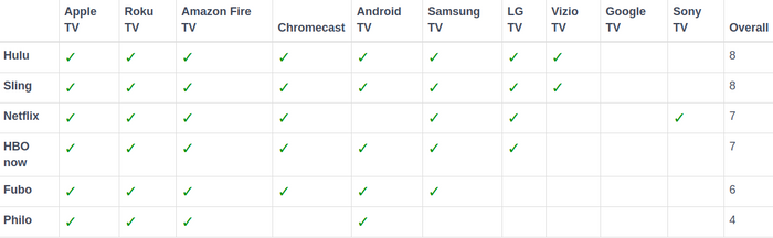 Supported devices by brands
