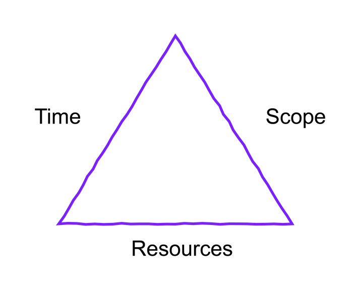 The Iron Pyramid: Time, Scope and Resources