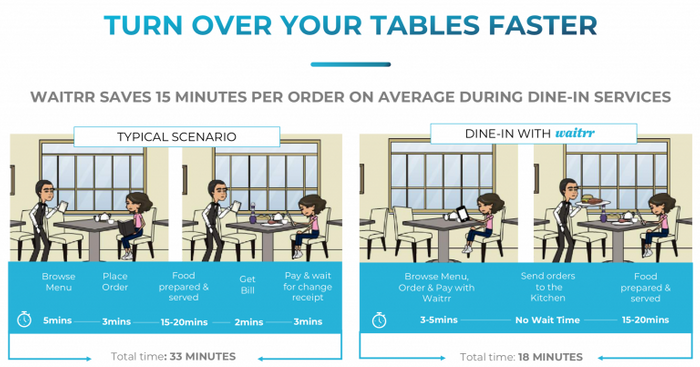 How merchants can increase table turnover and improve operational efficiency by digitizing