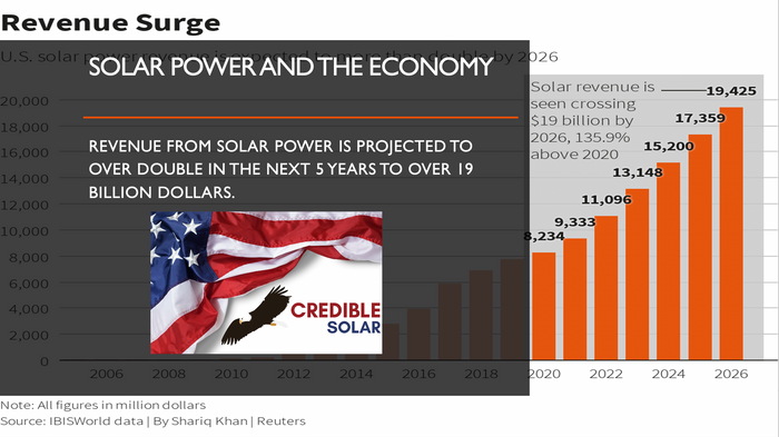 Solar is projected to continue to grow exponentially!