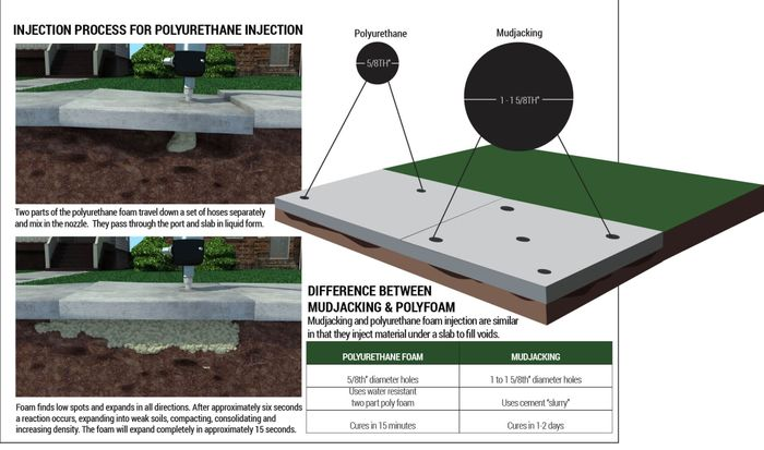 Difference Between Mudjacking & PolyFoam