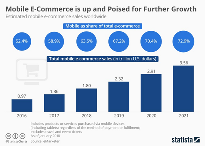 The numbers speak for themselves on how online shopping is exploding especially on Mobile!