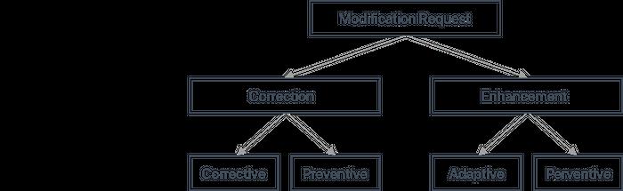 Figure 1 - Modification Request