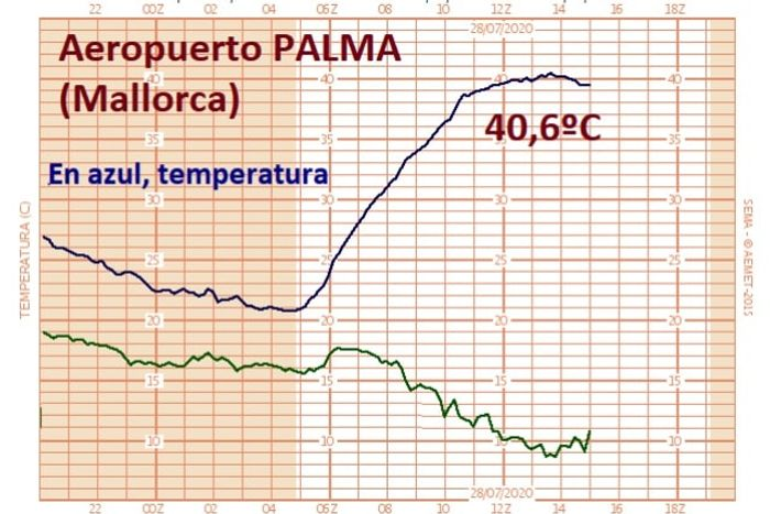 График метеостанцииАэропорт Пальмы недавно достиг 40.6 ºC