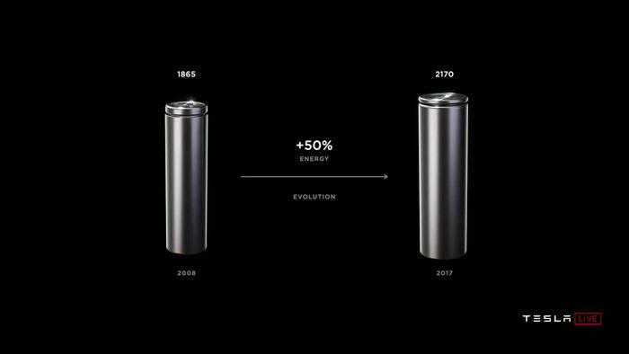 <i>Tesla ранее перешла с форм-фактора ячеек 1865 на 2170 © презентация Tesla Battery Day © презентация Tesla Battery Day</i>