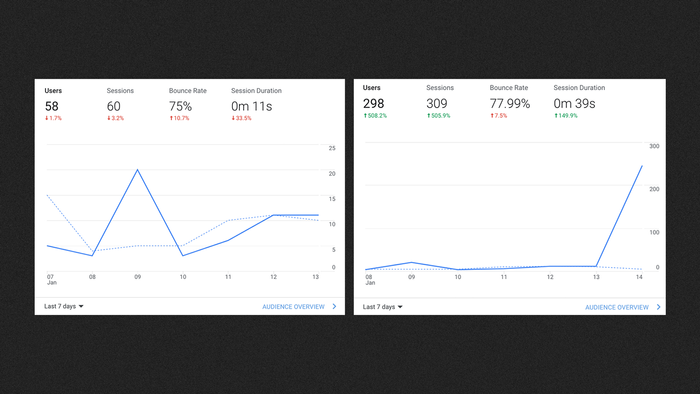 Before / after statistic