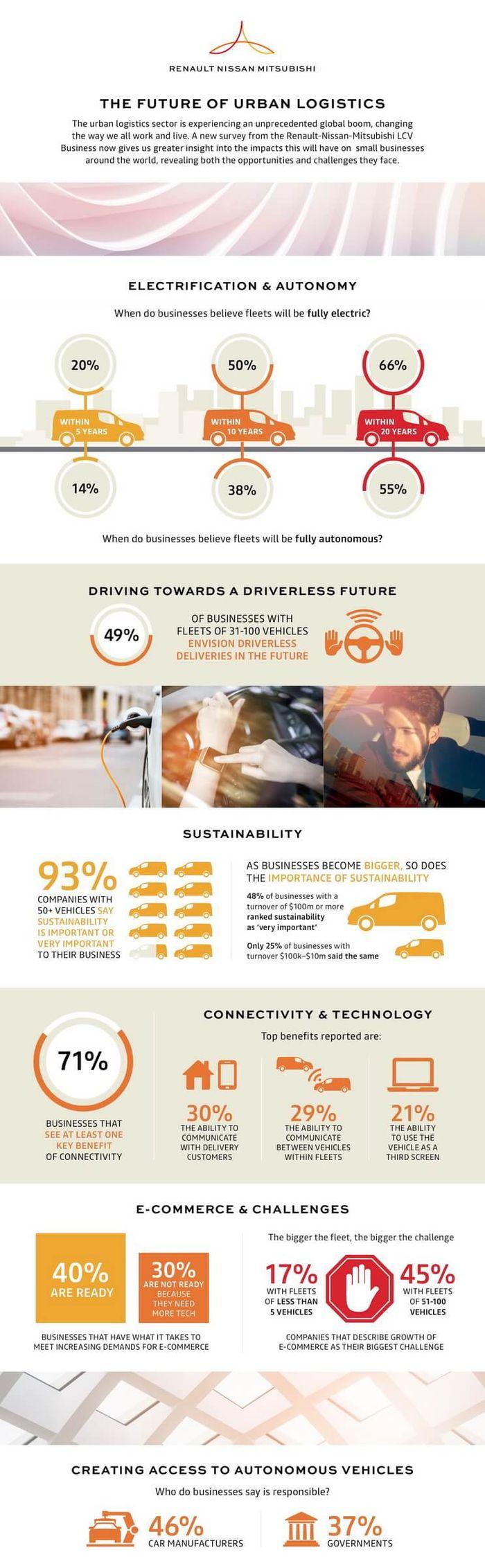 В рамках плана Альянса Renault-Nissan-Mitsubishi до 2022 года годовые инвестиции превысят 10 млрд. евро к концу 2022 года. Компании-члены также нацелены на выпуск 9 млн. электрических транспортных средств на базе четырех общих платформ. 12 новых электромобилей с нулевым уровнем выбросов будут запущены в рамках плана, и 40 автомобилей будут представлены с различными уровнями автономии.