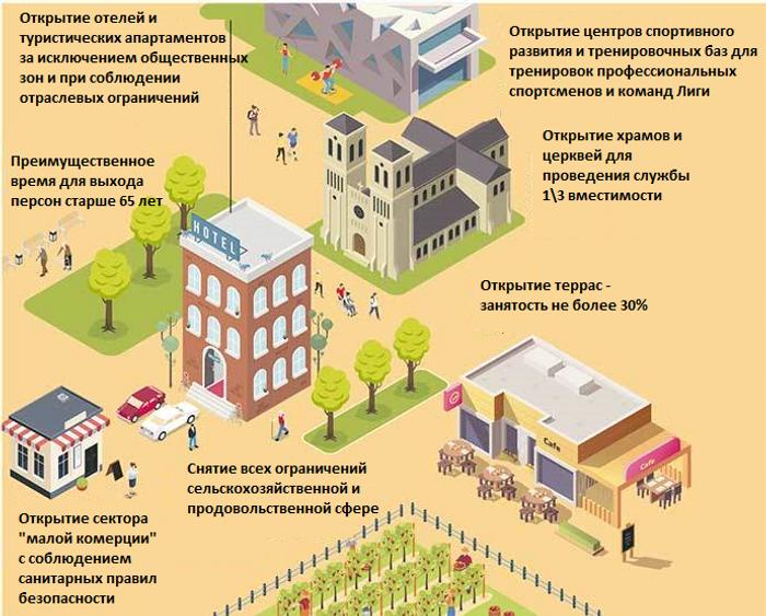 Инфографика Первый этап выхода из карантина на Майорке, Испания