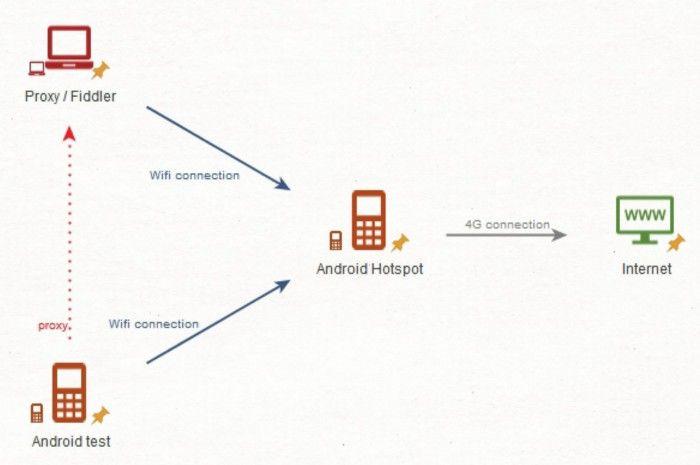 Основы прокси-сервера переадресации