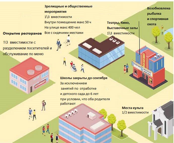 Инфографика Второй этап открытия Майорки , Испания после карантина , Испания