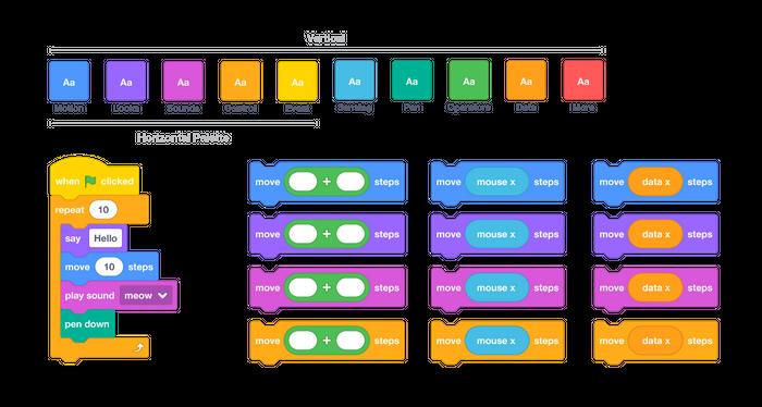 Categories of programming blocks in Scratch.