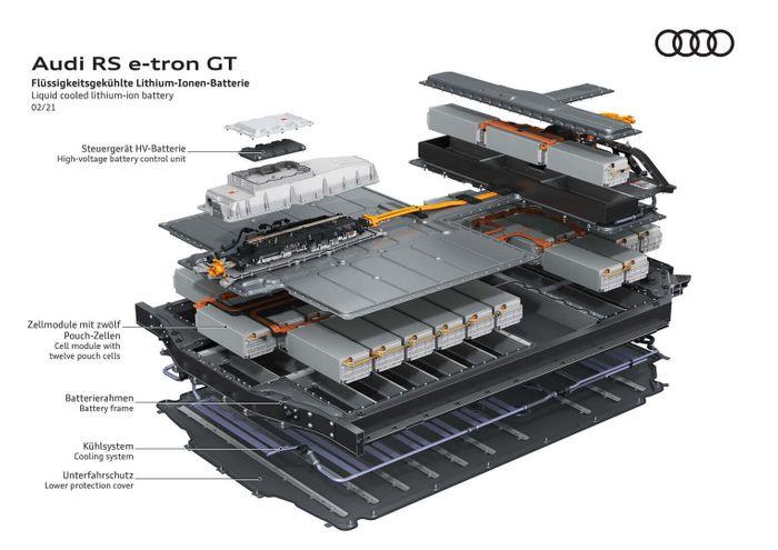 Аккумуляторная батарея Audi RS e-tron GT