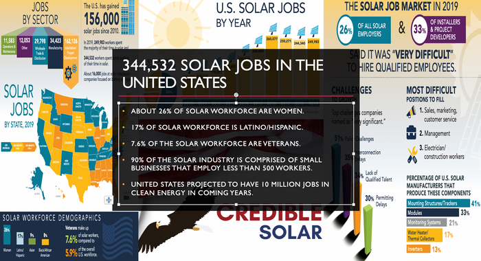 Joe Biden has pledged to spend 2 trillion dollars on clean energy to spur even more job growth in the US.